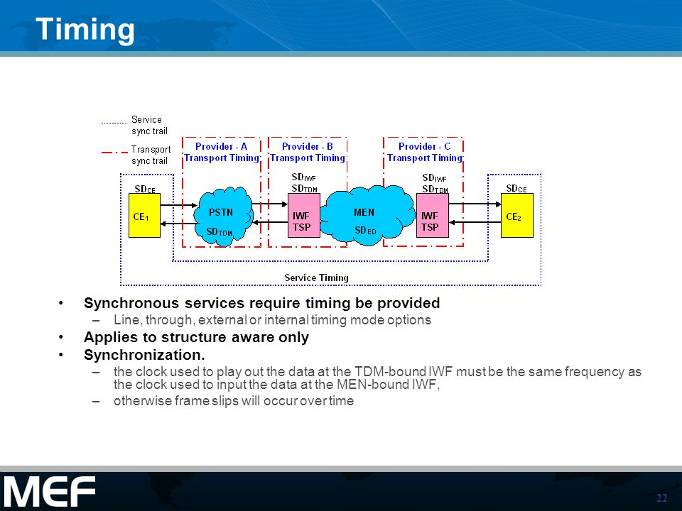 Timing Synchronous services require timing be provided. Line, through, external or internal timing mode options.
