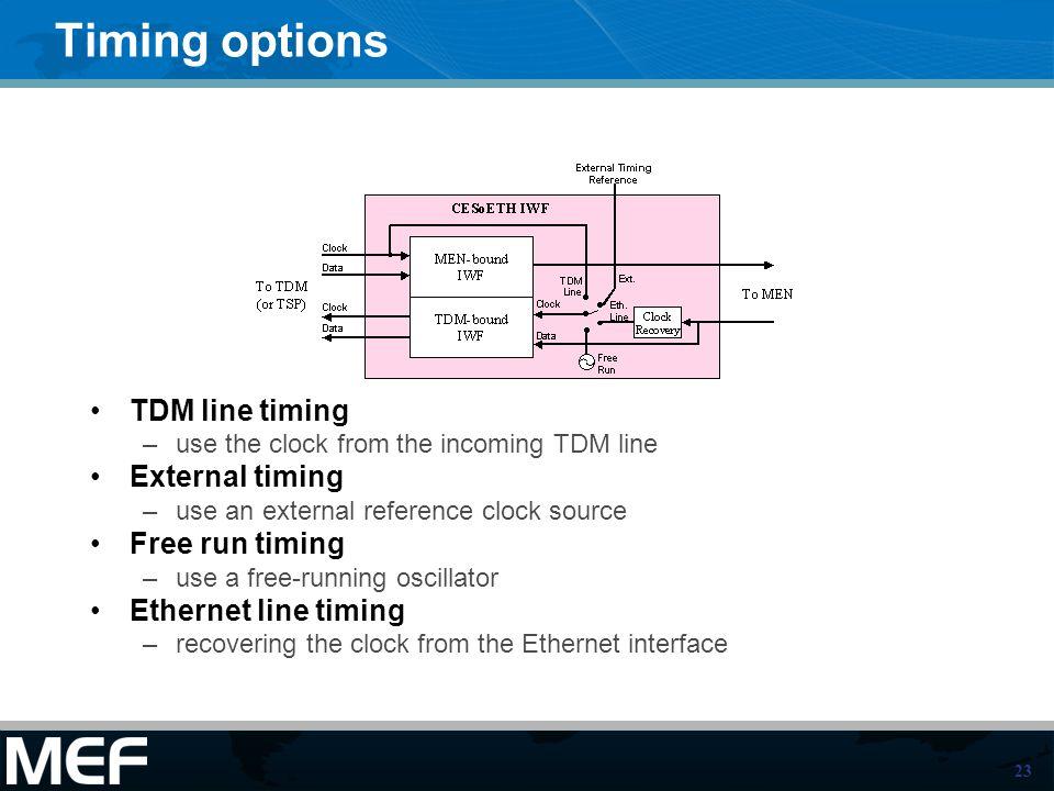 Timing options TDM line timing External timing Free run timing