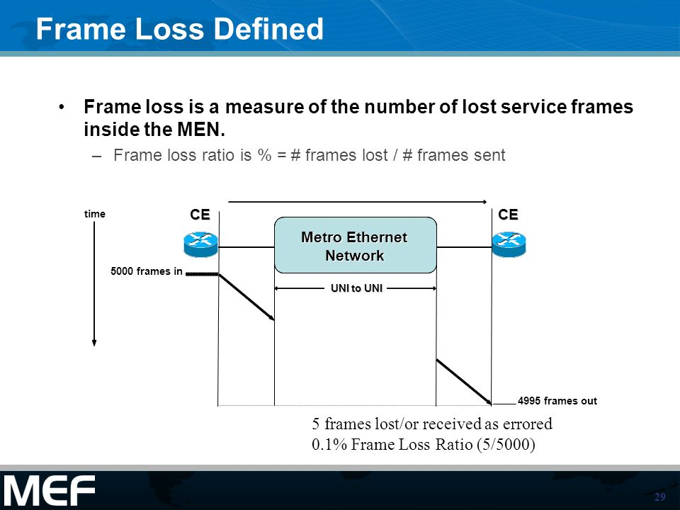 Frame Loss Defined Frame loss is a measure of the number of lost service frames inside the MEN.