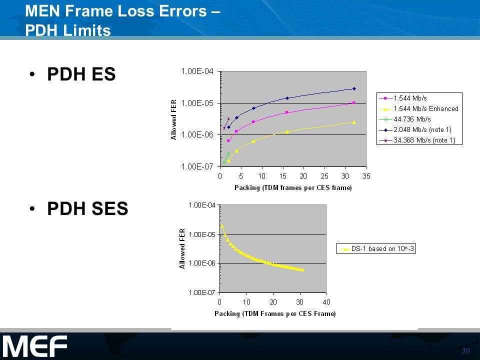 MEN Frame Loss Errors – PDH Limits