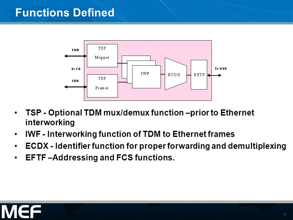 Functions Defined TSP - Optional TDM mux/demux function –prior to Ethernet interworking. IWF - Interworking function of TDM to Ethernet frames.