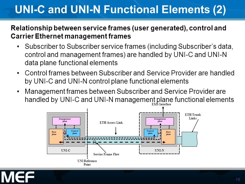 UNI-C and UNI-N Functional Elements (2)