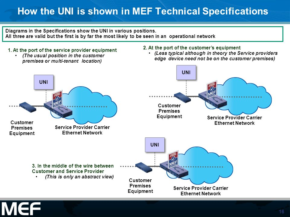 How the UNI is shown in MEF Technical Specifications
