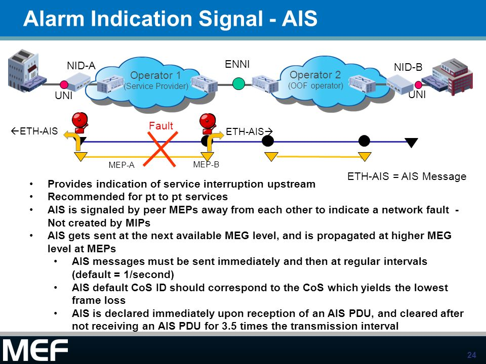 Alarm Indication Signal - AIS