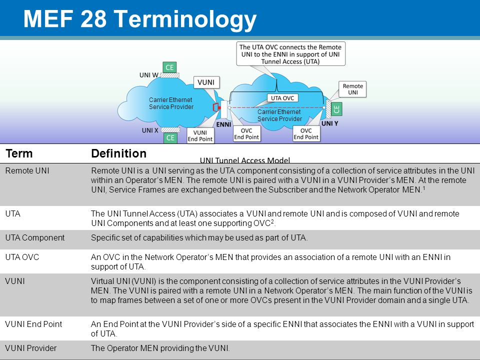 MEF 28 Terminology Term Definition Remote UNI
