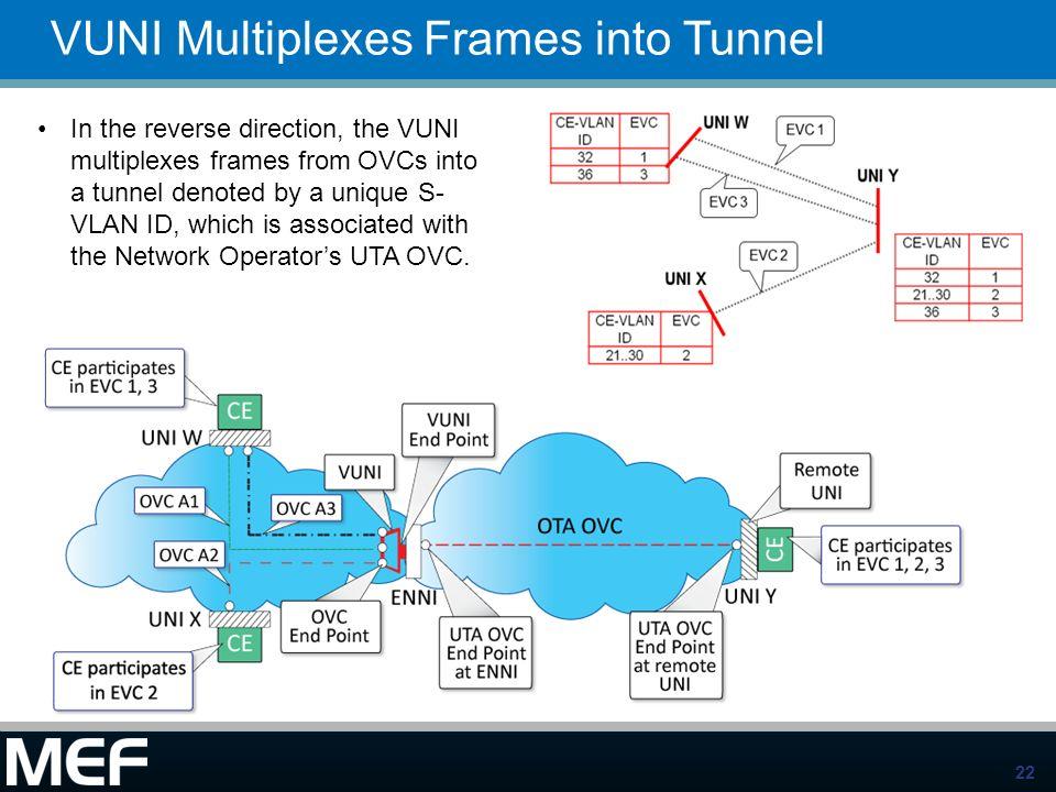 VUNI Multiplexes Frames into Tunnel