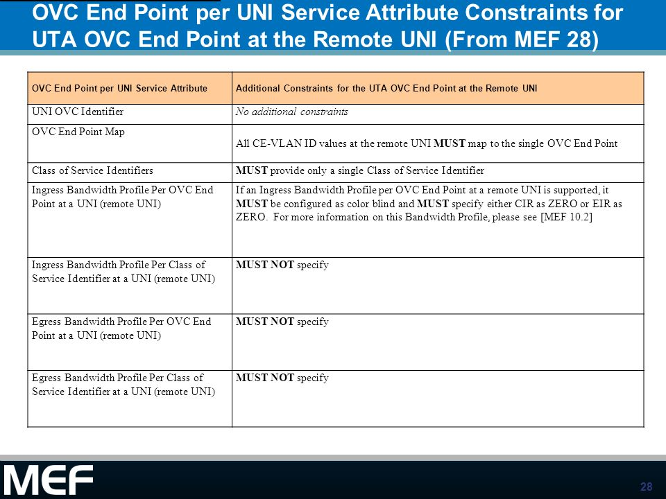 OVC End Point per UNI Service Attribute Constraints for UTA OVC End Point at the Remote UNI (From MEF 28)
