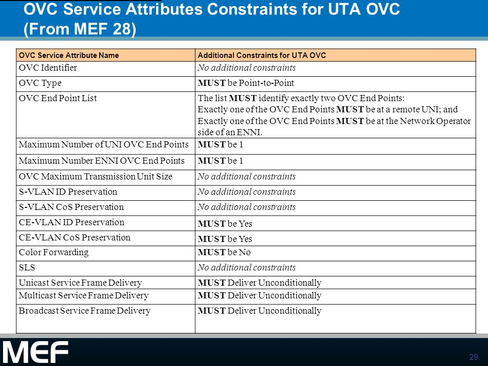OVC Service Attributes Constraints for UTA OVC (From MEF 28)