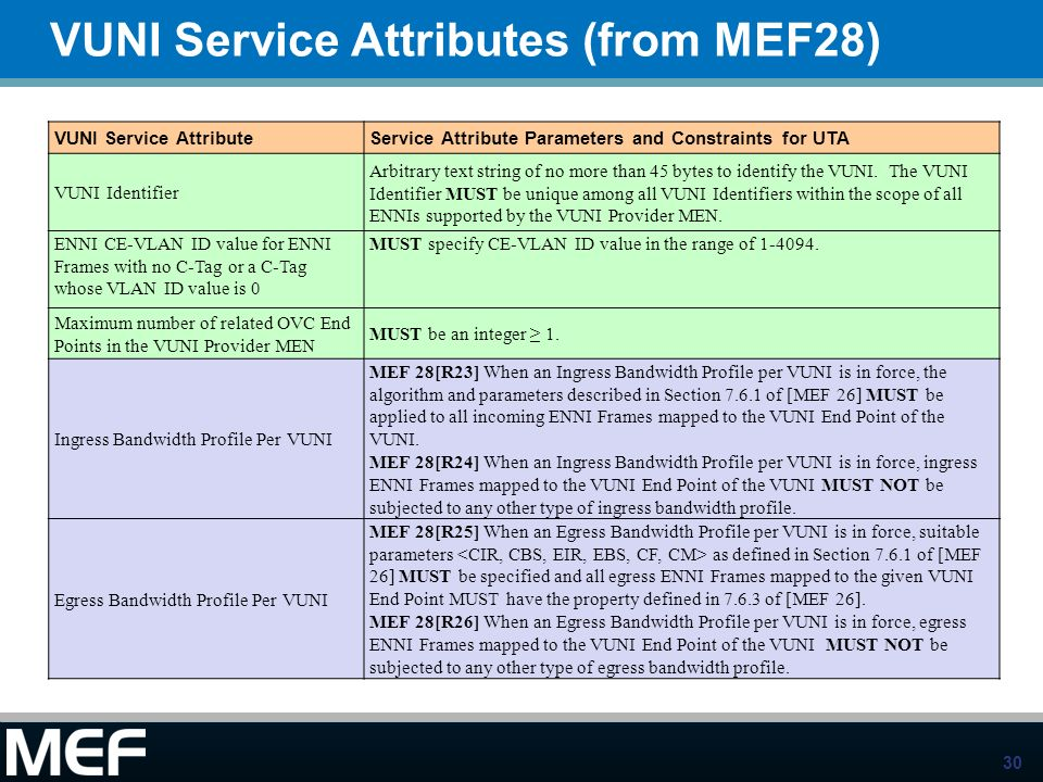 VUNI Service Attributes (from MEF28)
