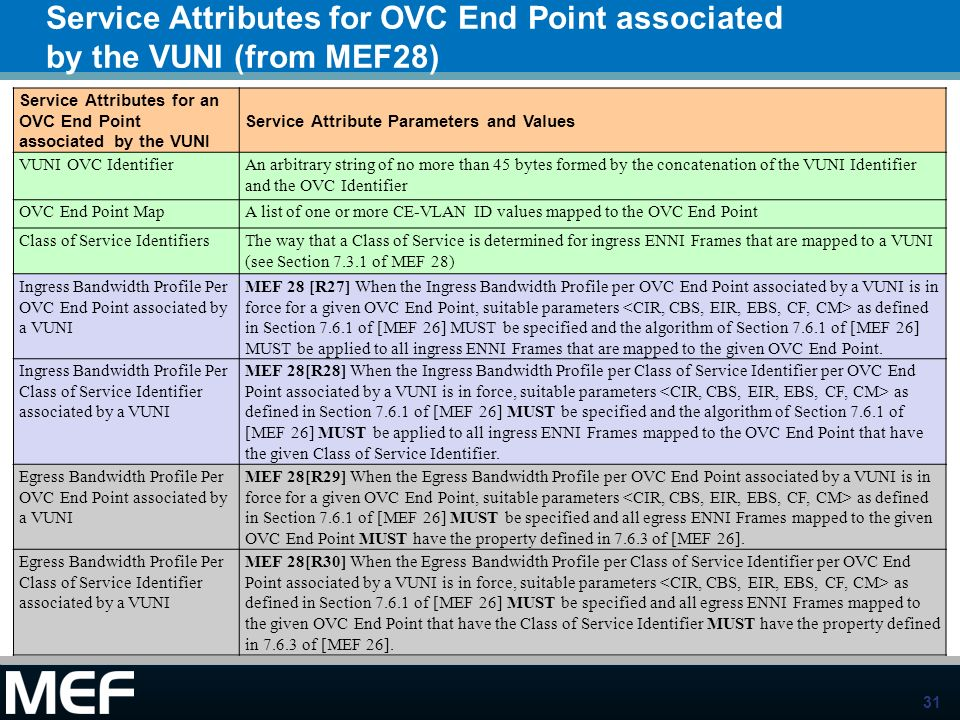 Service Attributes for OVC End Point associated by the VUNI (from MEF28)