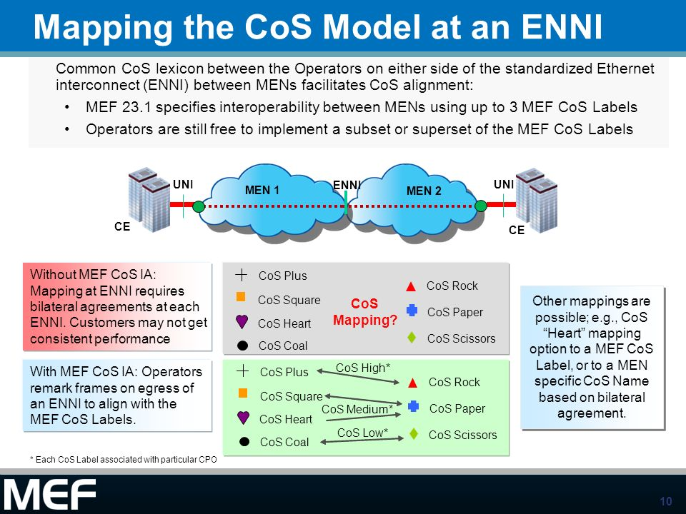 Mapping the CoS Model at an ENNI