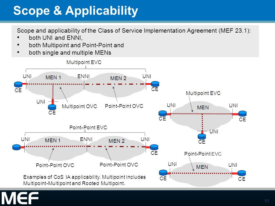 Scope & ApplicabilityScope and applicability of the Class of Service Implementation Agreement (MEF 23.1):