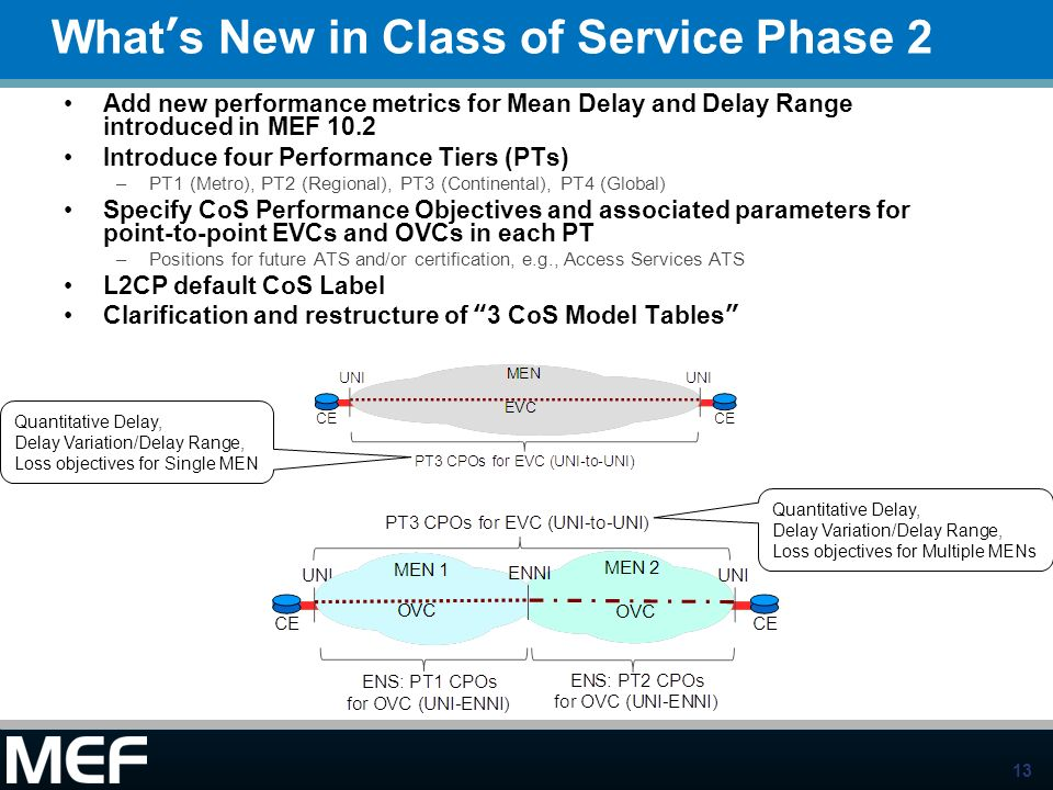 What's New in Class of Service Phase 2