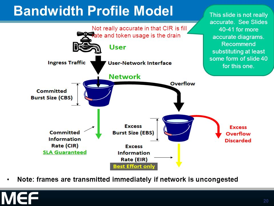 Bandwidth Profile Model