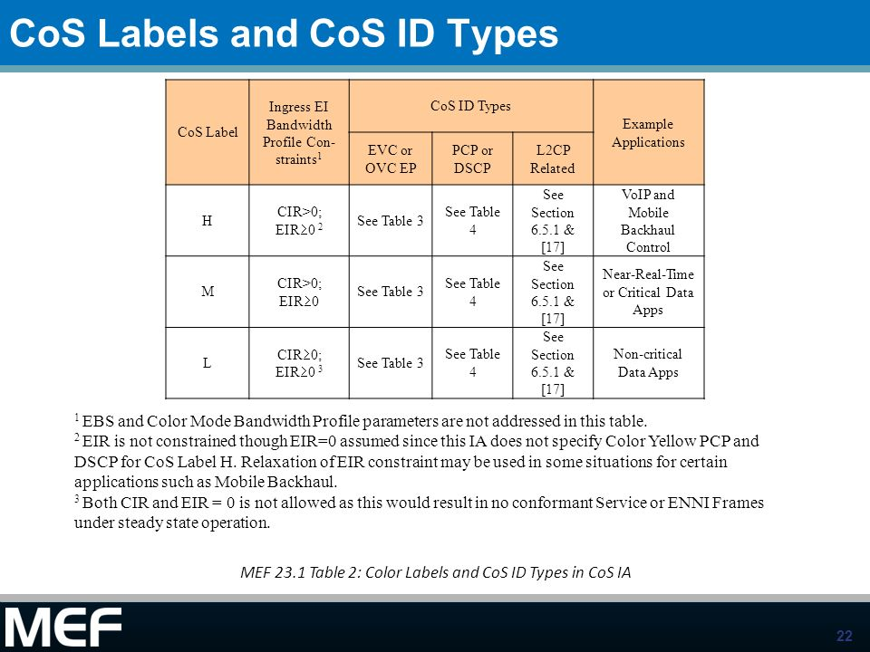 CoS Labels and CoS ID Types
