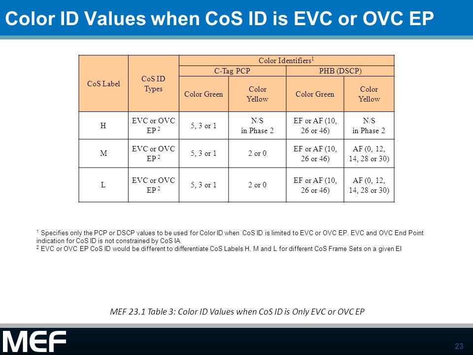 Color ID Values when CoS ID is EVC or OVC EP
