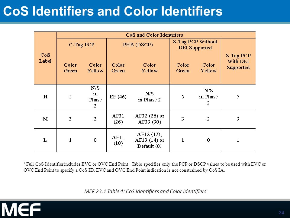 CoS Identifiers and Color Identifiers