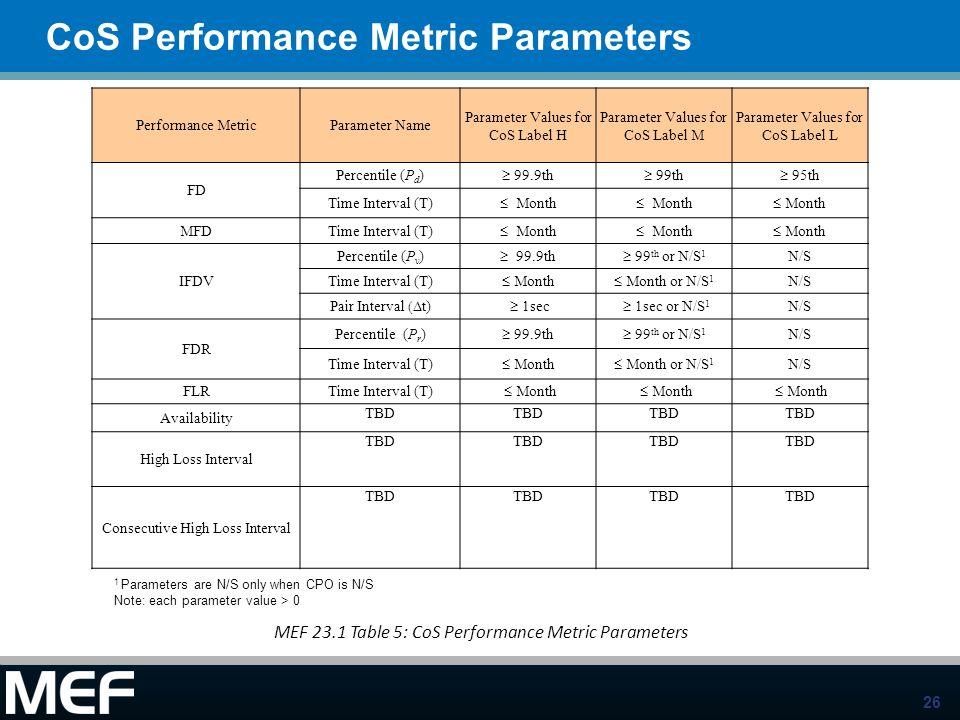 CoS Performance Metric Parameters