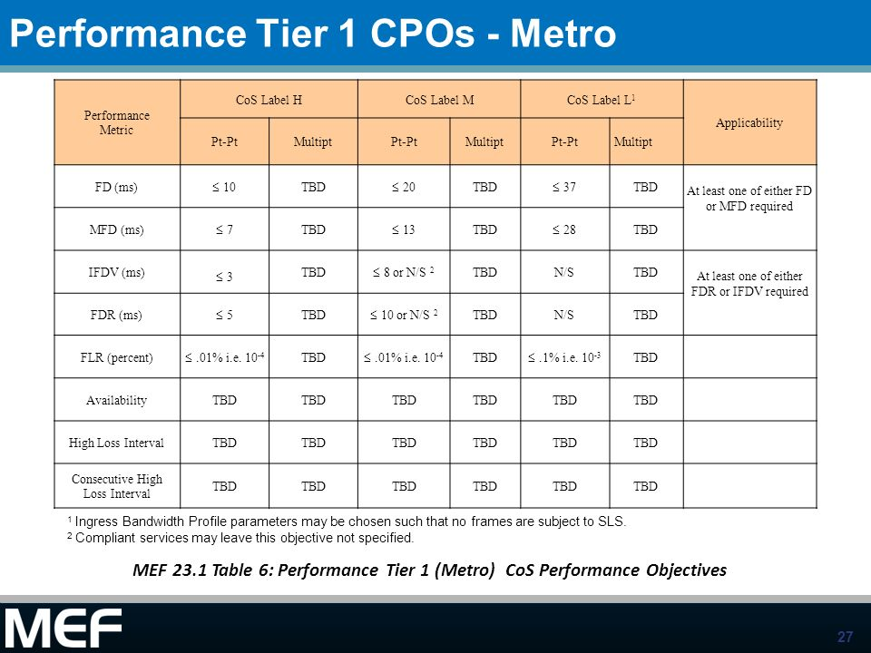 Performance Tier 1 CPOs - Metro