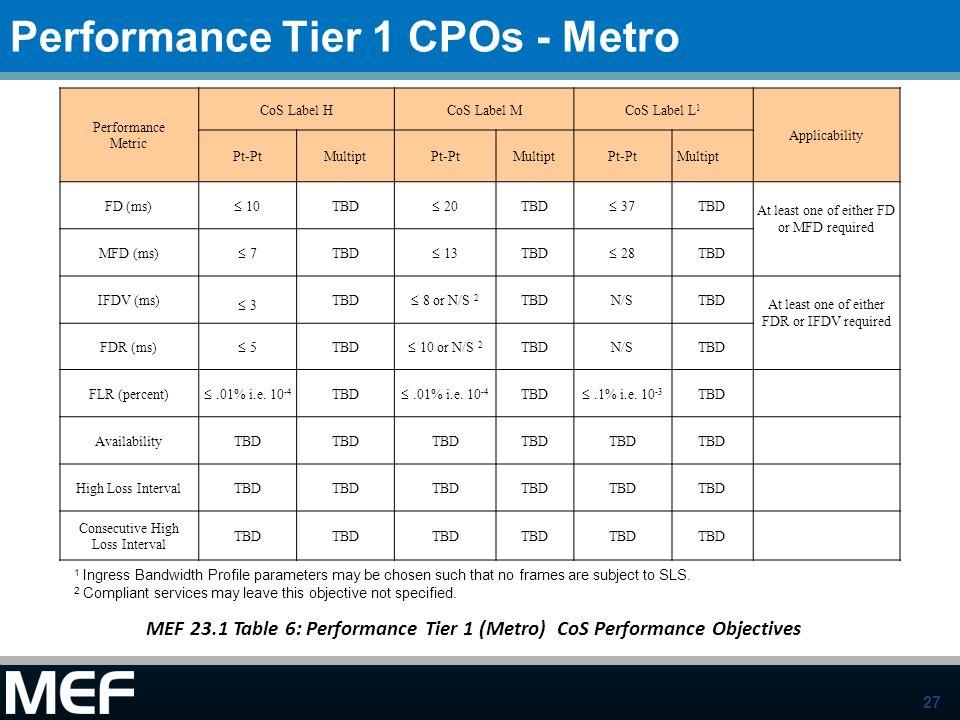 Performance Tier 1 CPOs - Metro