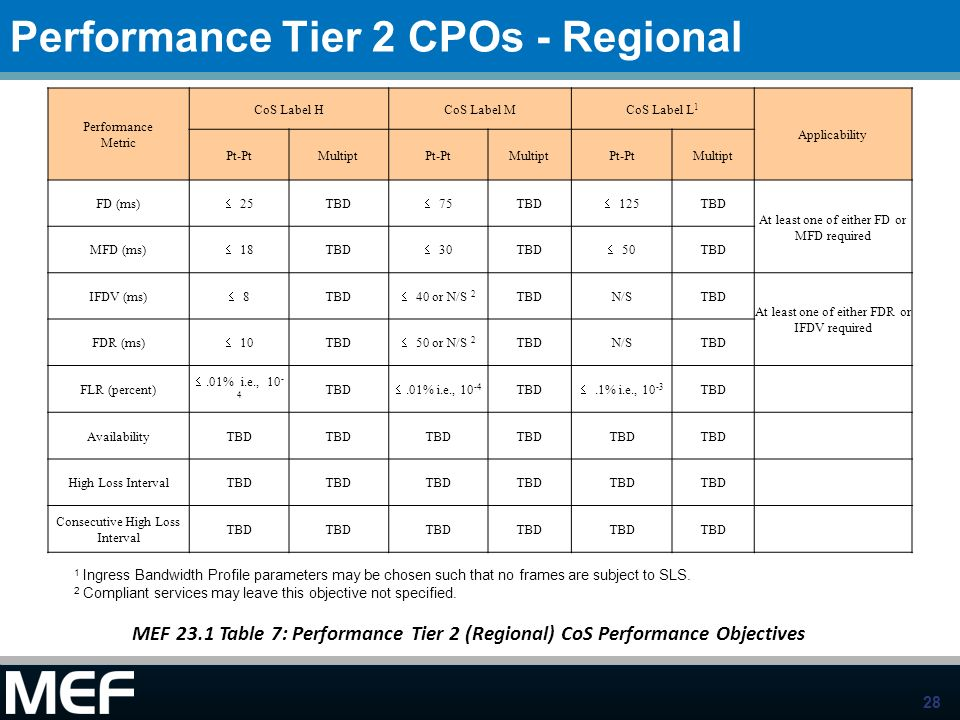 Performance Tier 2 CPOs - Regional