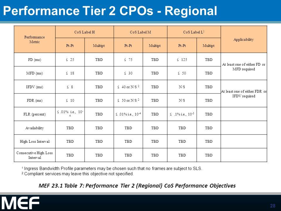 Performance Tier 2 CPOs - Regional