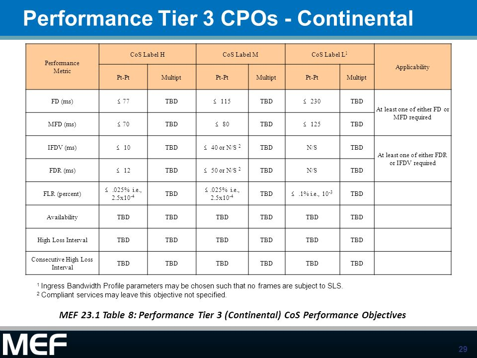 Performance Tier 3 CPOs - Continental