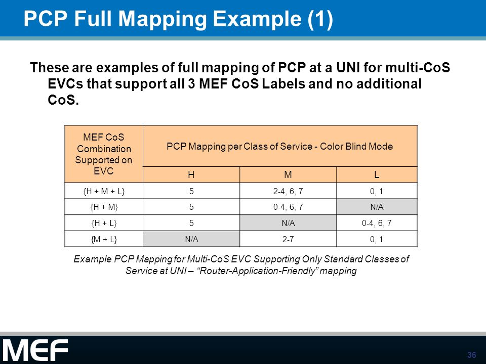 PCP Full Mapping Example (1)