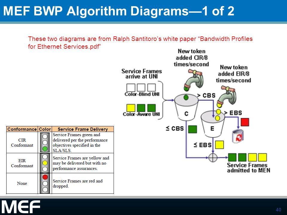 MEF BWP Algorithm Diagrams—1 of 2