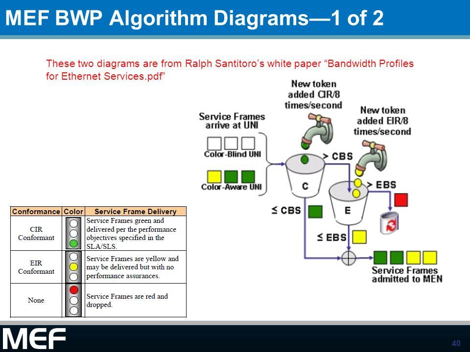 MEF BWP Algorithm Diagrams—1 of 2