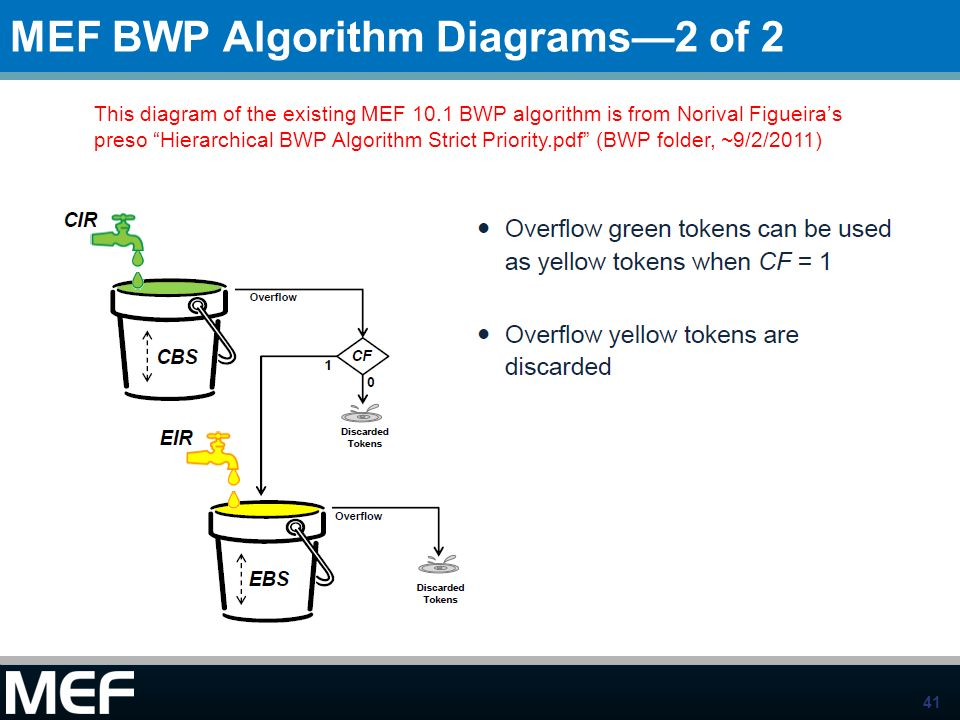 MEF BWP Algorithm Diagrams—2 of 2