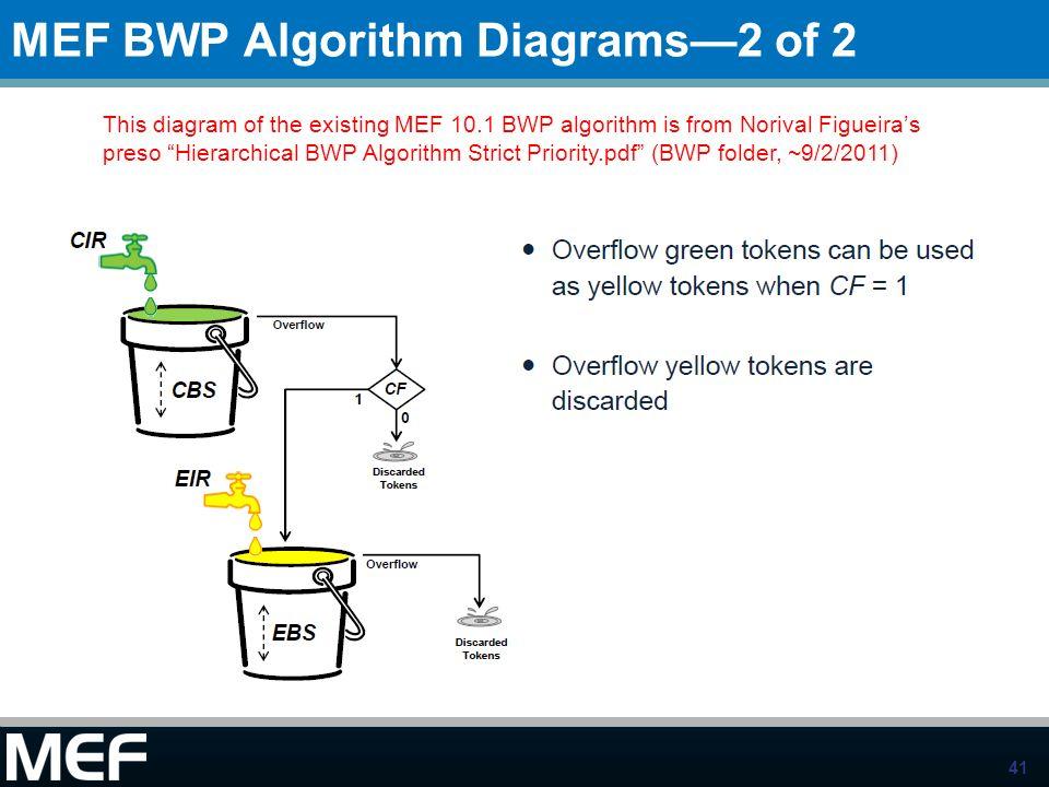 MEF BWP Algorithm Diagrams—2 of 2