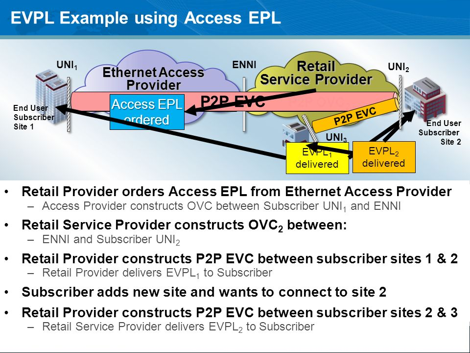 EVPL Example using Access EPL