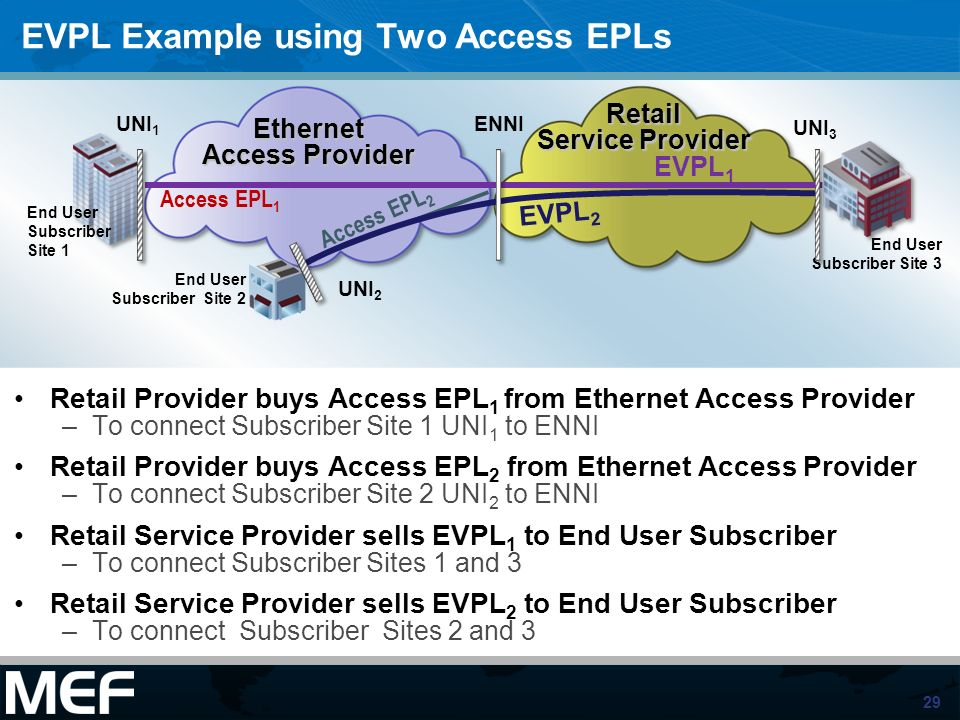 EVPL Example using Two Access EPLs