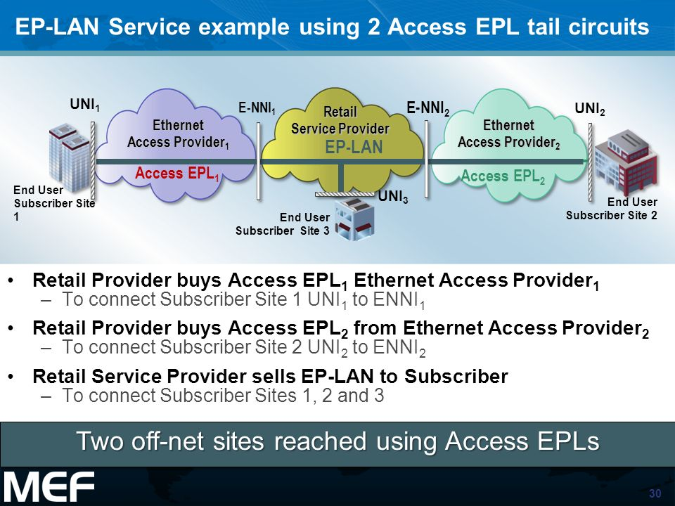 EP-LAN Service example using 2 Access EPL tail circuits