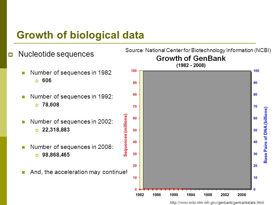 Growth of biological data