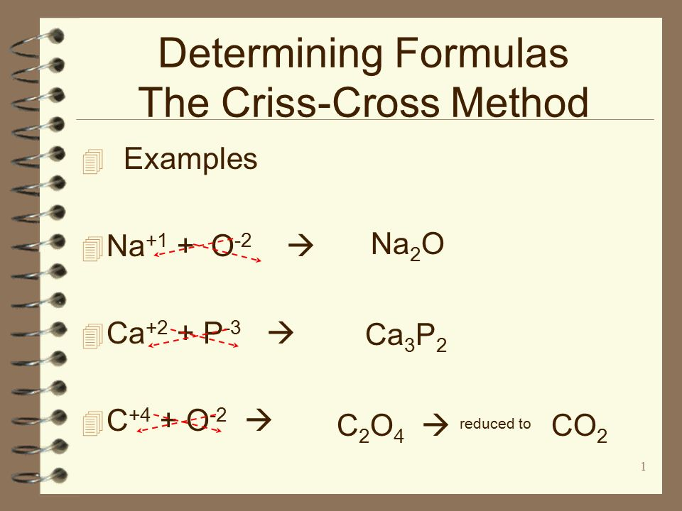 Example Writing Formulas Criss Cross Method College Paper Service
