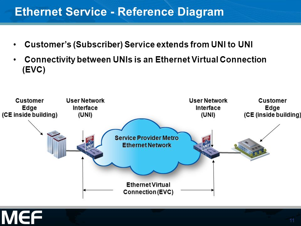 Ethernet Service - Reference Diagram