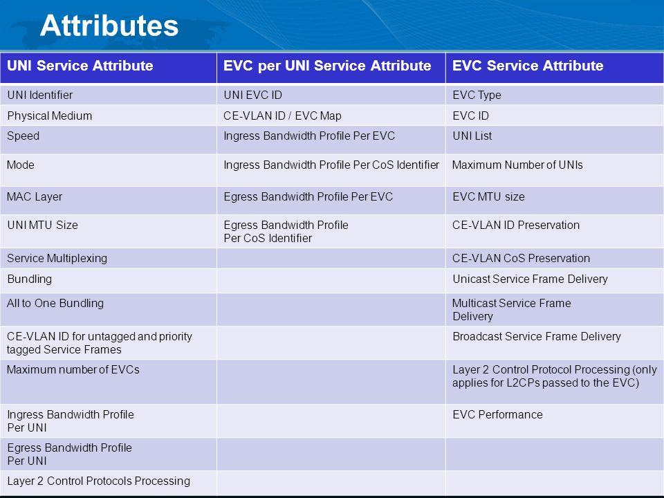 Attributes UNI Service Attribute EVC per UNI Service Attribute