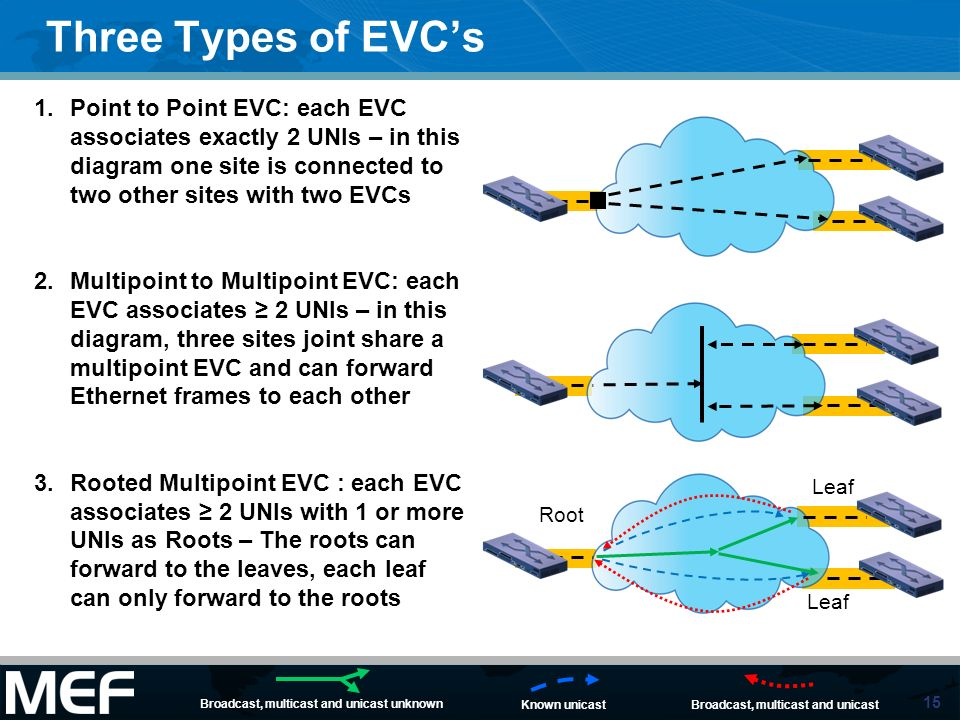 Three Types of EVC's Point to Point EVC: each EVC associates exactly 2 UNIs – in this diagram one site is connected to two other sites with two EVCs.
