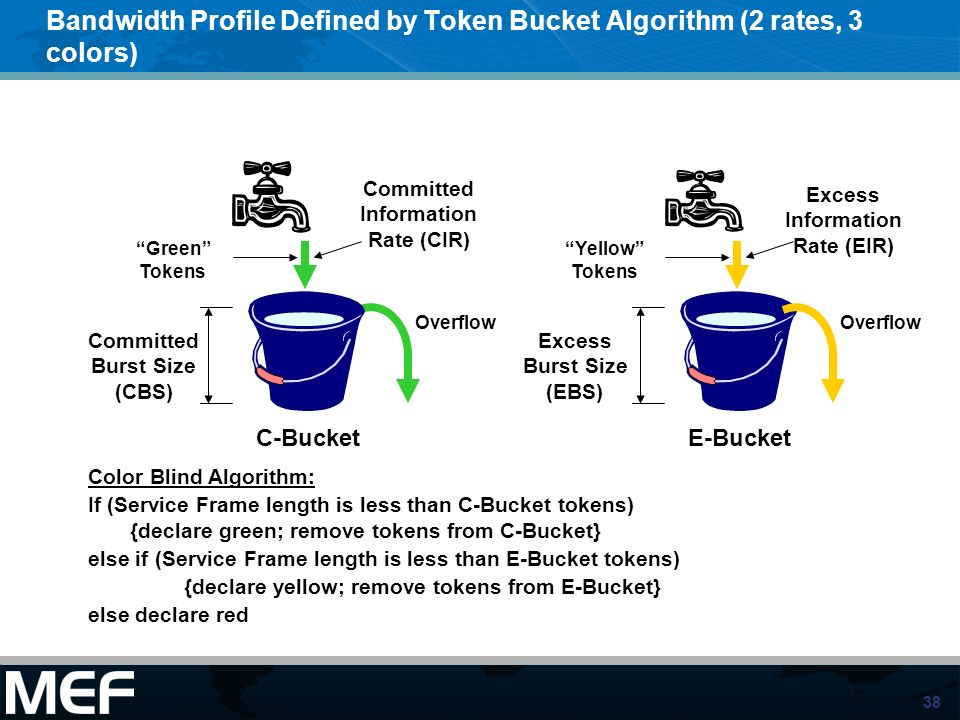 Bandwidth Profile Defined by Token Bucket Algorithm (2 rates, 3 colors)