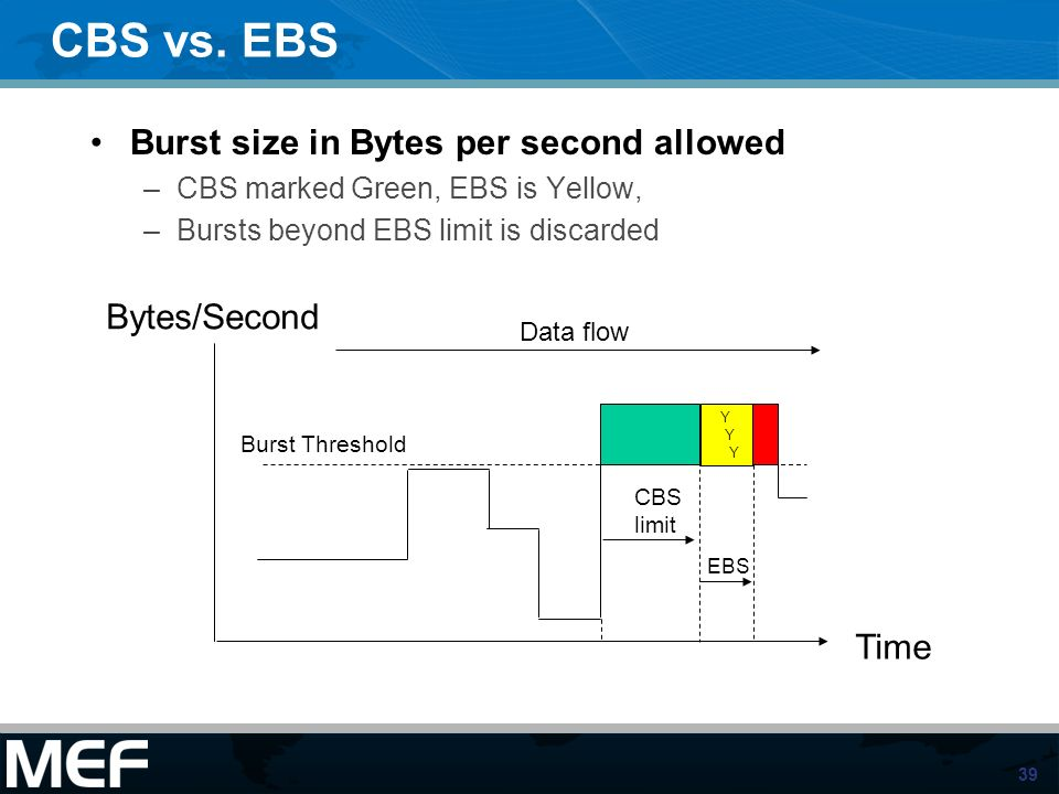 CBS vs. EBS Burst size in Bytes per second allowed Bytes/Second Time