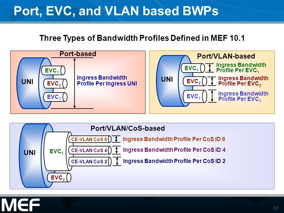 Three Types of Bandwidth Profiles Defined in MEF 10.1