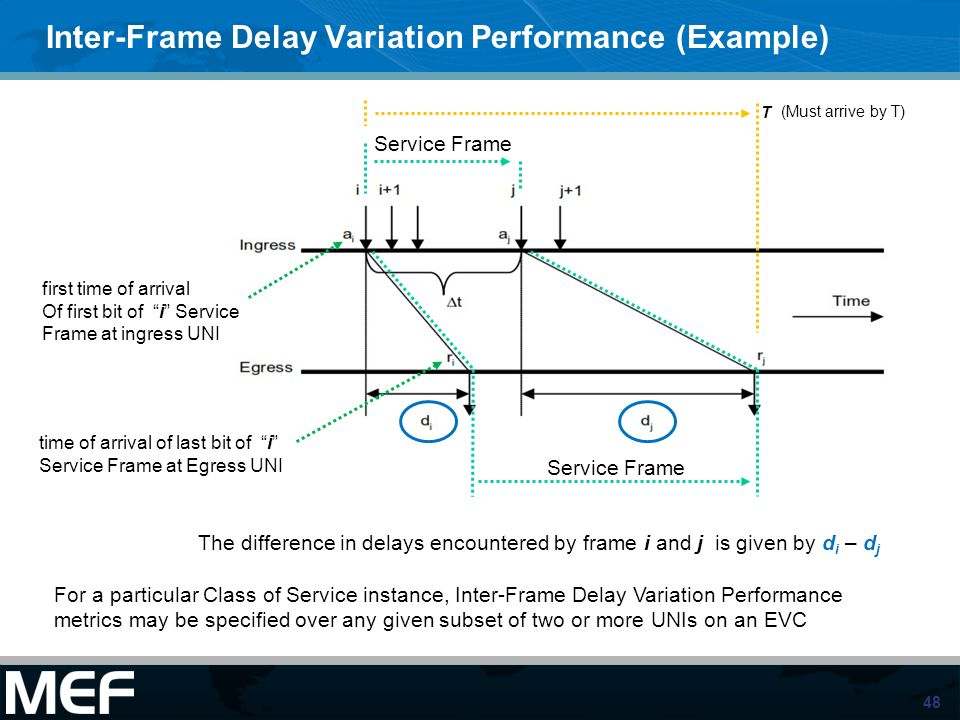 Inter-Frame Delay Variation Performance (Example)