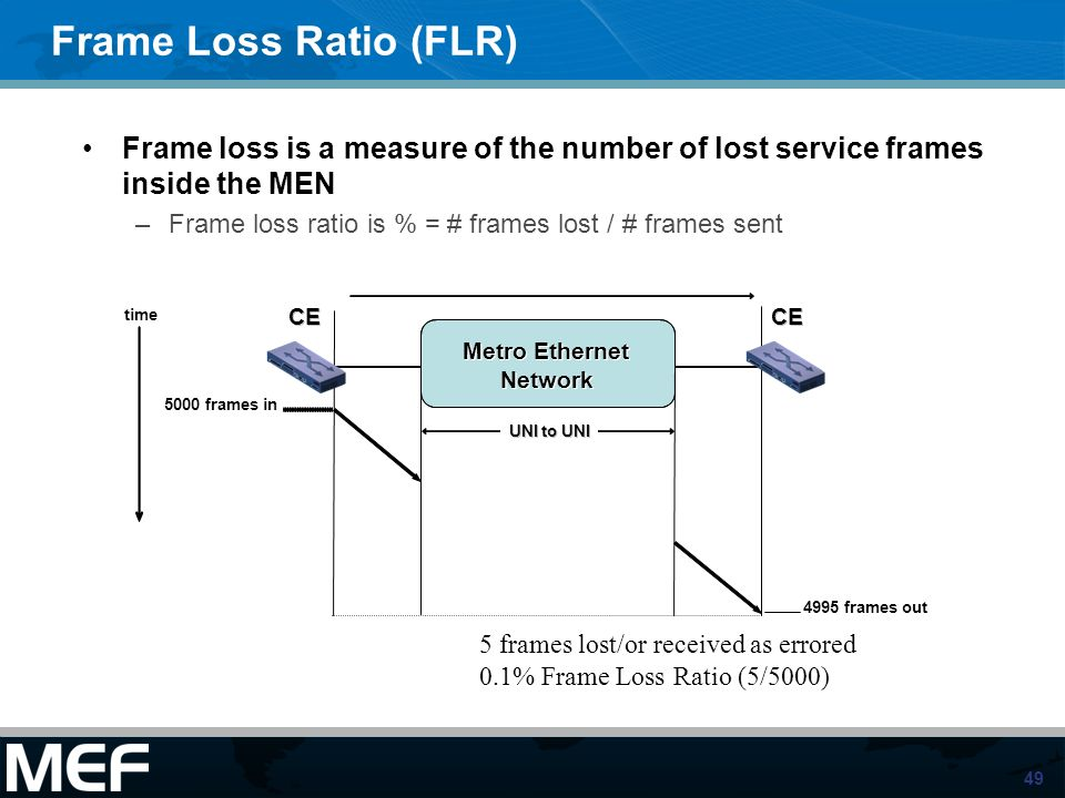 Frame Loss Ratio (FLR) Frame loss is a measure of the number of lost service frames inside the MEN.