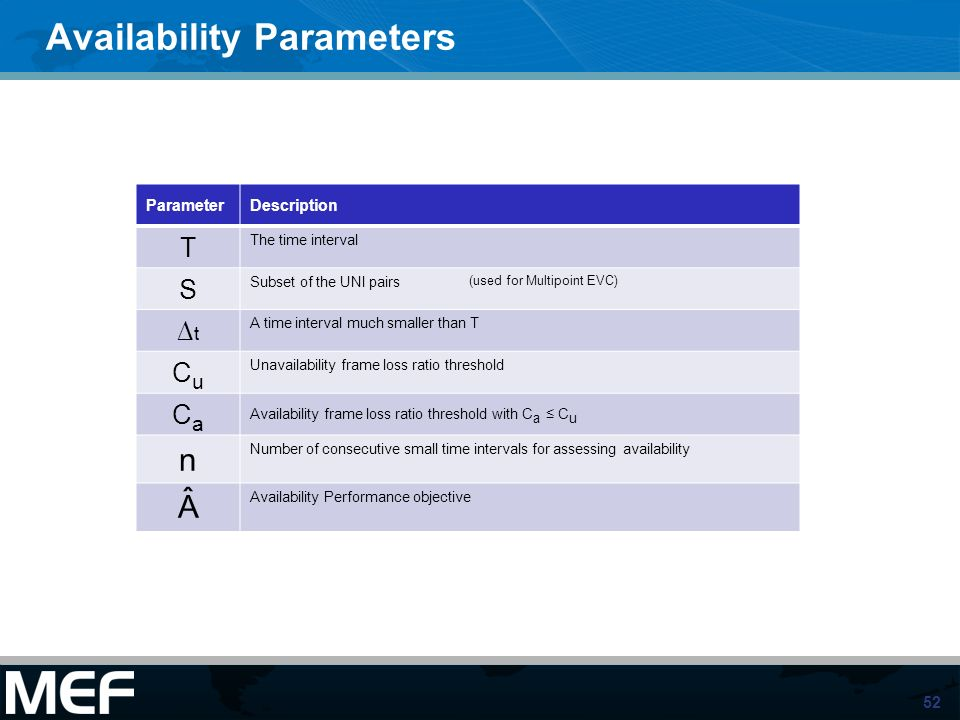 Availability Parameters
