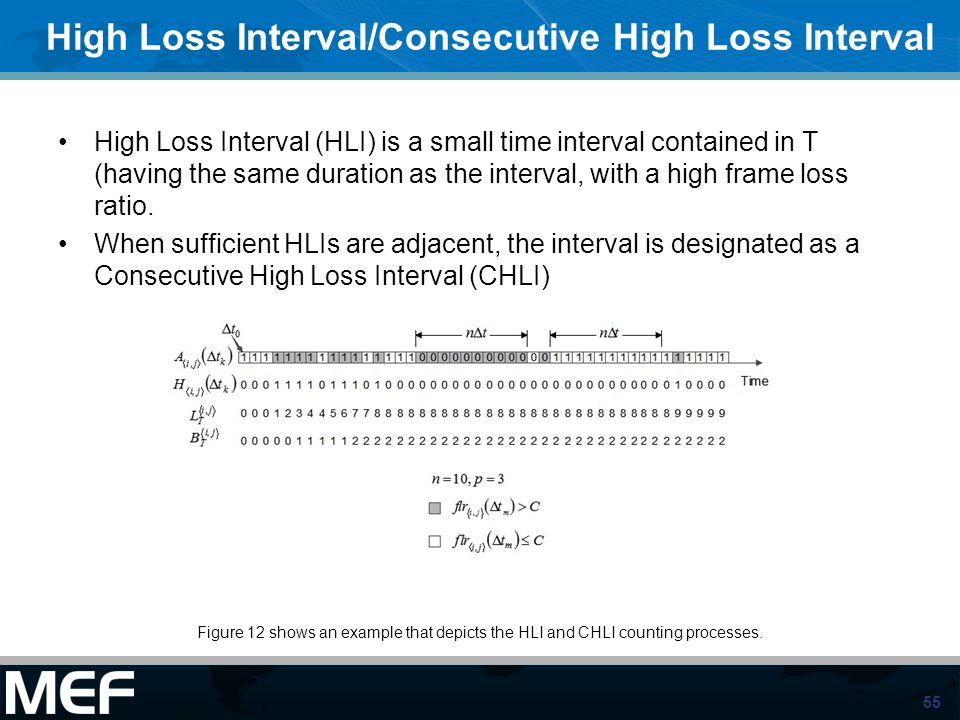 High Loss Interval/Consecutive High Loss Interval