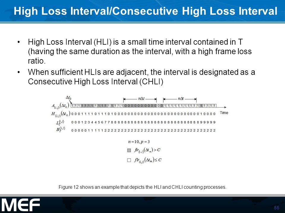 High Loss Interval/Consecutive High Loss Interval
