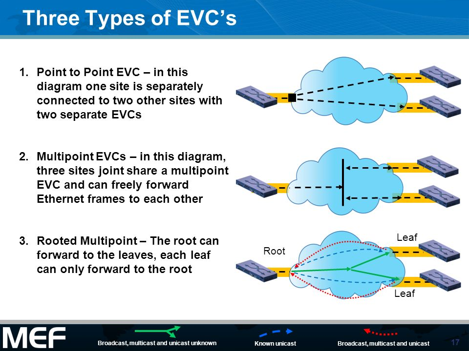Three Types of EVC'sPoint to Point EVC – in this diagram one site is separately connected to two other sites with two separate EVCs.