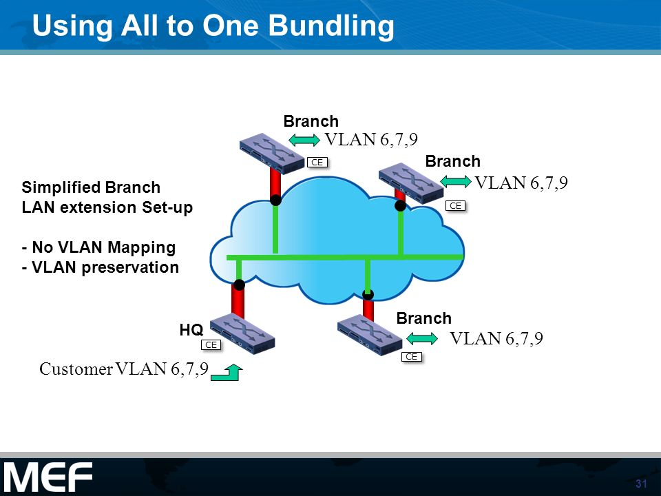 Using All to One Bundling